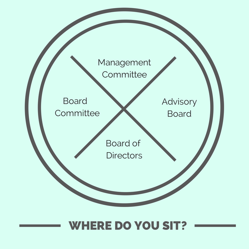 Are you on a Board of directors, management committee, advisory board, or board committee?